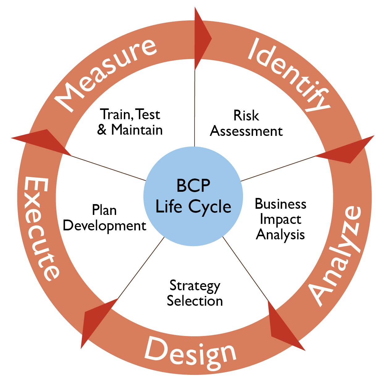 Do You Have A Business Continuity Plan (BCP)?